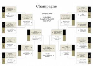 Anderledes champagnetest gav overraskende vinder